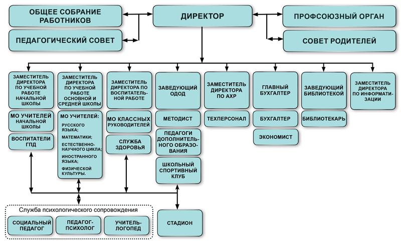 Структура управления ГБОУ СОШ № 237 Красносельского района Санкт-Петербурга